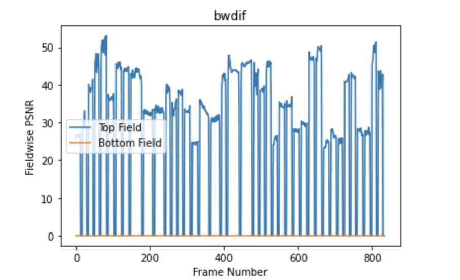 BWDIF validation
