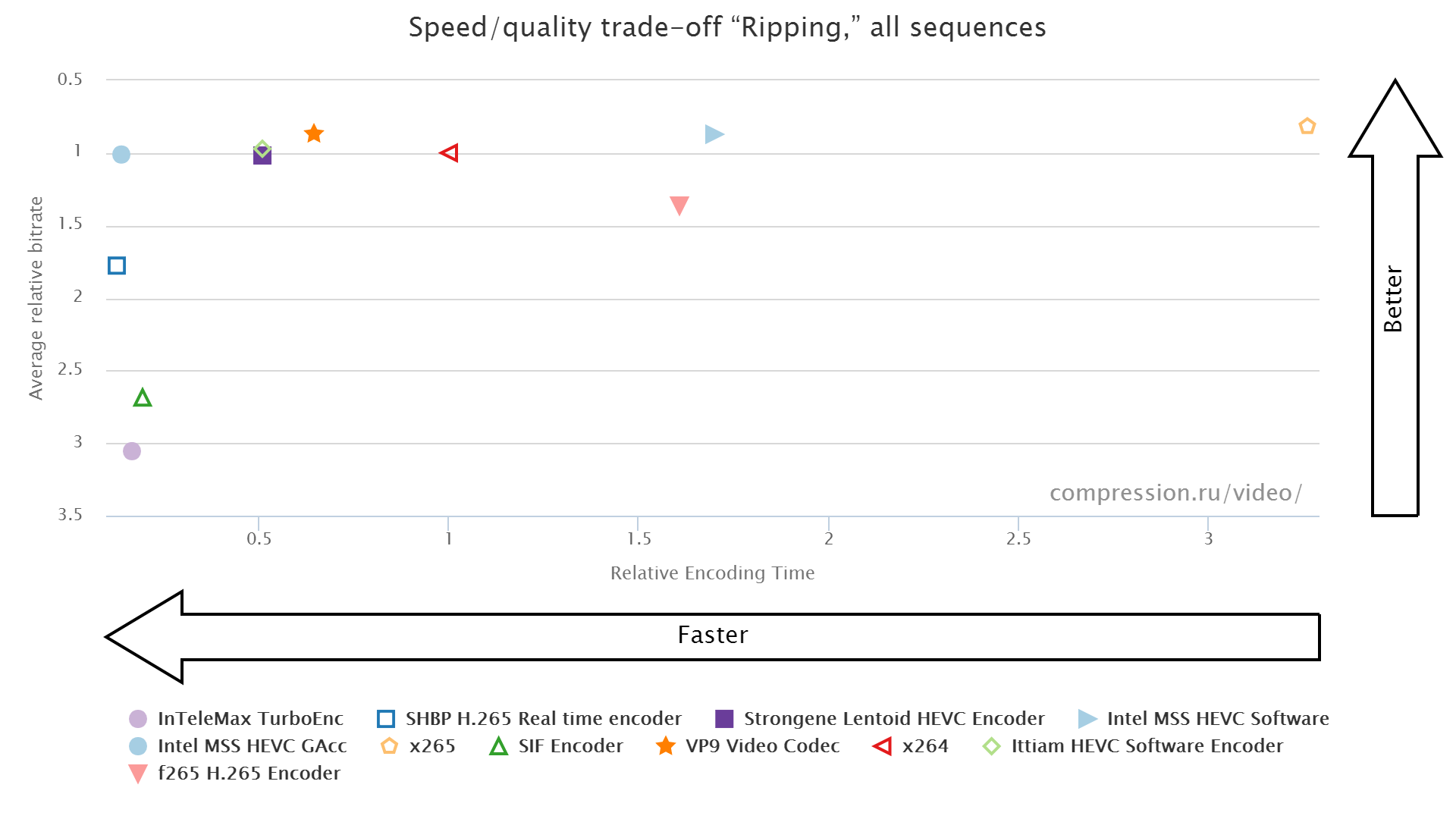 Speed/Quality trade-off for Riping use-case (Y-SSIM metric)