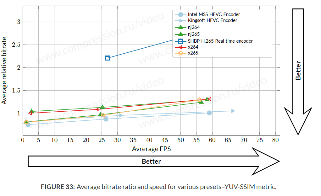 Average bitrate for all use-cases (YUV-SSIM metric)