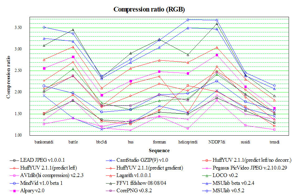 Sequence - Compression ratio