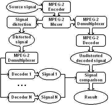 Scheme of conducting decoders testing