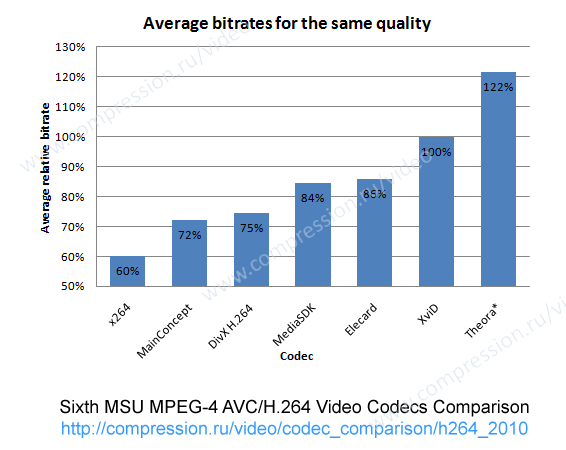 Average bitrate for Movies and HDTV for all presets